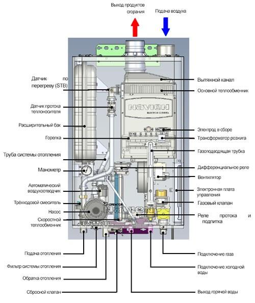 Навьен делюкс 35 плохой нагрев хозяйственной воды